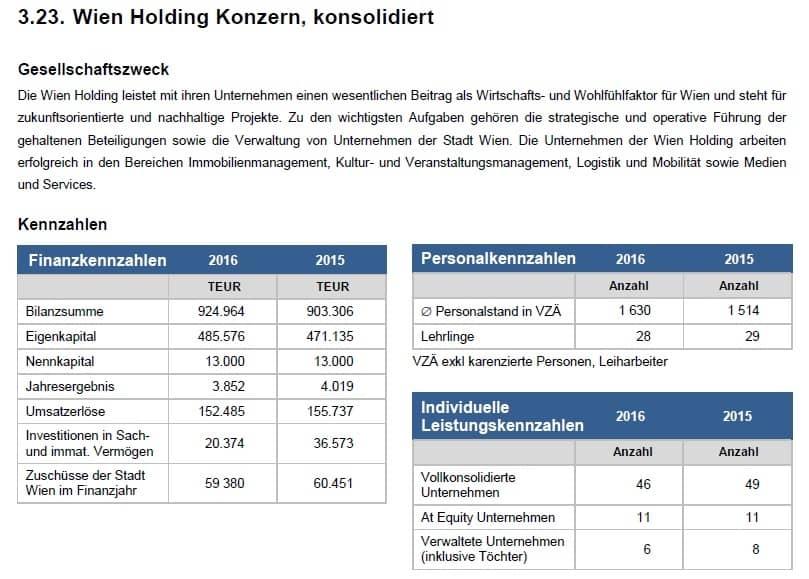 Wien Holding - Beteiligungsbericht 2016