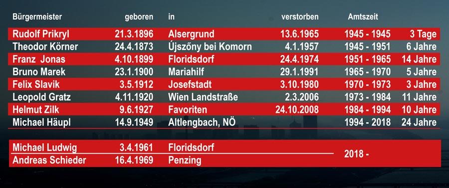 Alle Bürgermeister Wiens seit 1945
